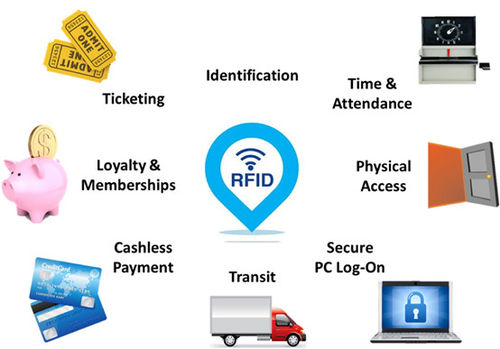 RFID Tags For A Smart Life